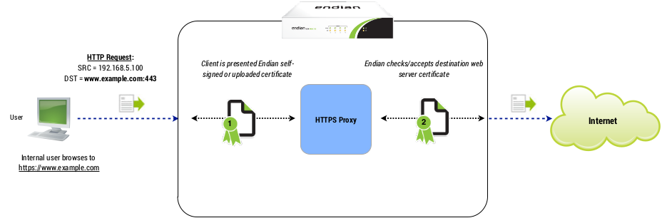 How to Set Up The HTTPS Proxy – Endian